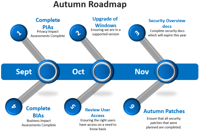 IT Security Roadmap.PNG